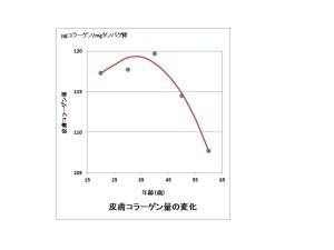 コラーゲン量の変化グラフ